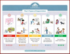 5 types of supervision